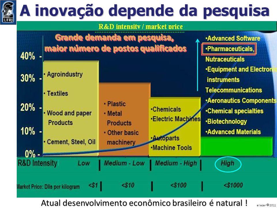 A inovação depende da pesquisa Grande demanda em pesquisa, maior número de postos qualificados Grande demanda em pesquisa, maior número de postos qual