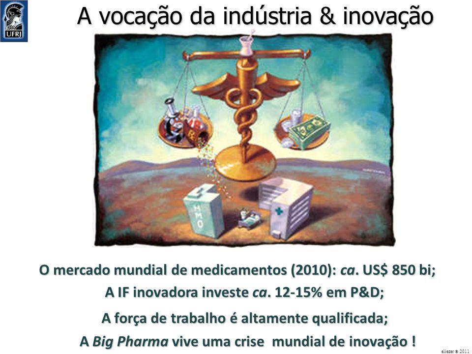 O mercado mundial de medicamentos (2010): ca. US$ 850 bi; A vocação da indústria & inovação eliezer 2011 A IF inovadora investe ca. 12-15% em P&D; A f