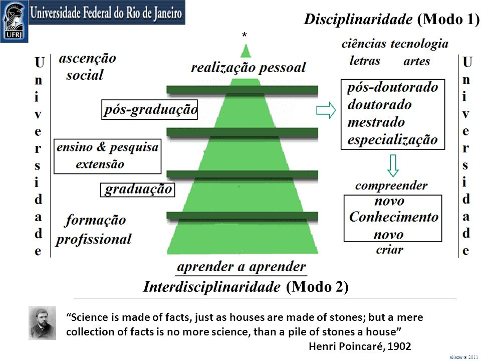 . Interdisciplinaridade (Modo 2) eliezer 2011 Science is made of facts, just as houses are made of stones; but a mere collection of facts is no more s