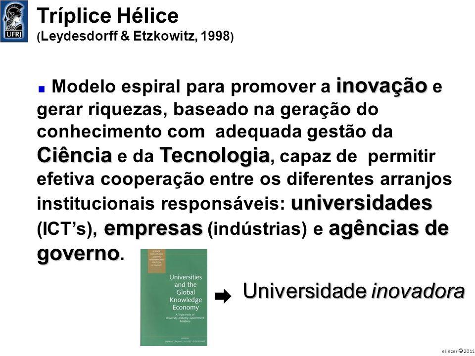 Tríplice Hélice ( Leydesdorff & Etzkowitz, 1998 ) inovação Ciência Tecnologia universidades empresasagências de governo Modelo espiral para promover a