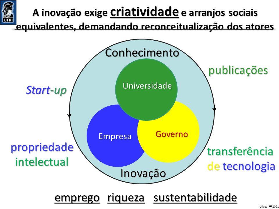 Inovação Universidade Empresa Governo Start-up publicações propriedadeintelectual Conhecimento transferência de tecnologia empregoriquezasustentabilid