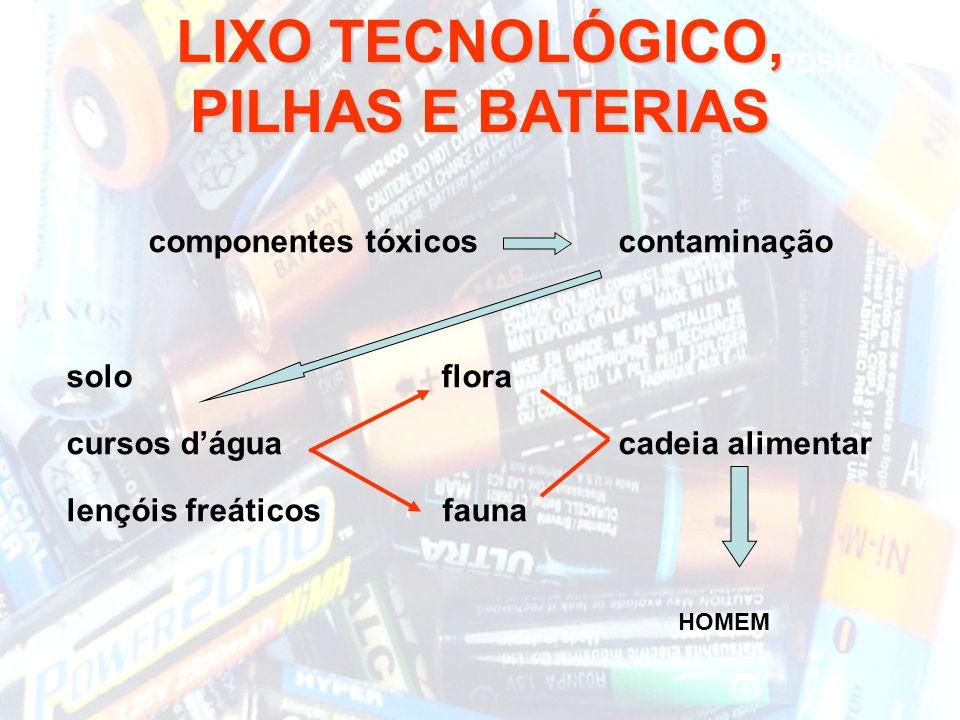 componentes tóxicos contaminação solo flora cursos dágua cadeia alimentar lençóis freáticos fauna DISPOSIÇÃO LIXO TECNOLÓGICO, PILHAS E BATERIAS HOMEM