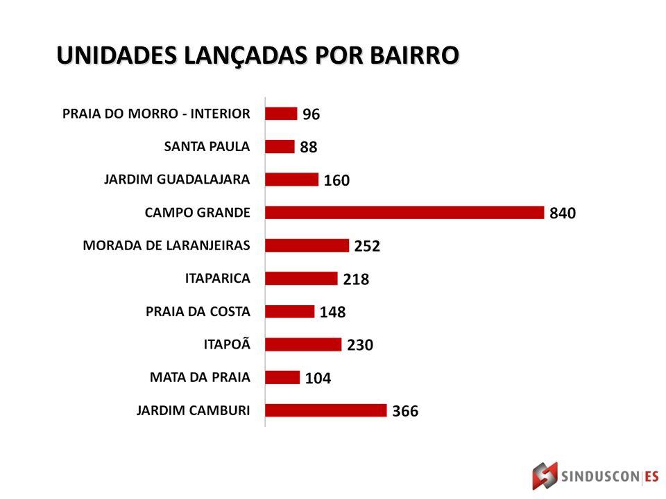 UNIDADES LANÇADAS POR BAIRRO