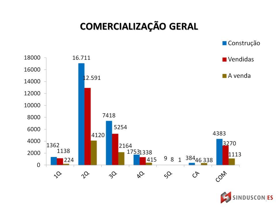 COMERCIALIZAÇÃO GERAL