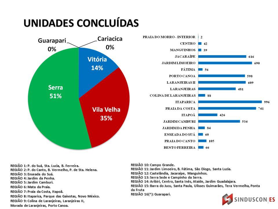 REGIÃO 1: P. do Suá, Sta. Lucia, B. Ferreira. REGIÃO 2: P.