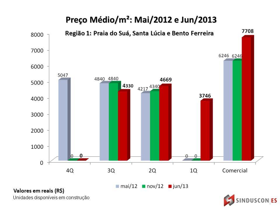 Região 1: Praia do Suá, Santa Lúcia e Bento Ferreira Valores em reais (R$) Preço Médio/m²: Mai/2012 e Jun/2013 Unidades disponíveis em construção