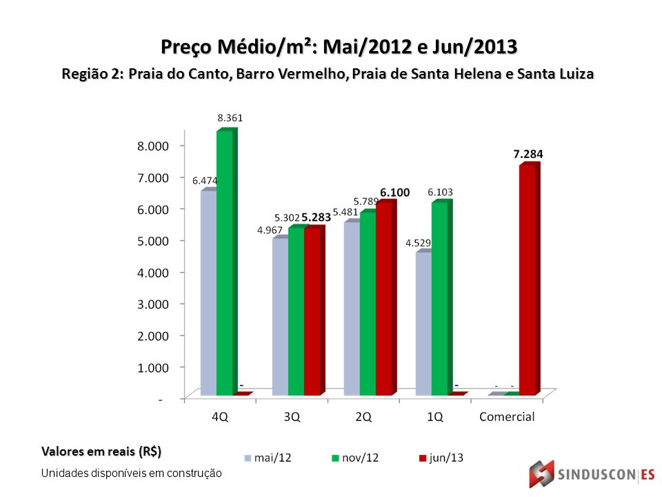 Região 2: Praia do Canto, Barro Vermelho, Praia de Santa Helena e Santa Luiza Valores em reais (R$) Preço Médio/m²: Mai/2012 e Jun/2013 Unidades disponíveis em construção