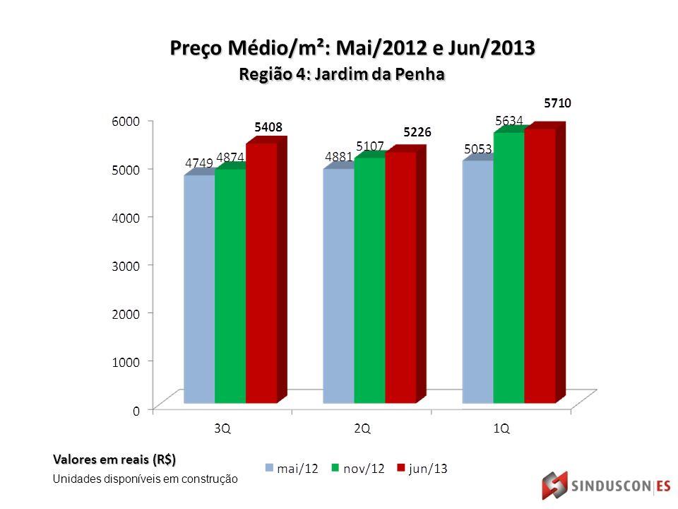 Região 4: Jardim da Penha Valores em reais (R$) Preço Médio/m²: Mai/2012 e Jun/2013 Unidades disponíveis em construção