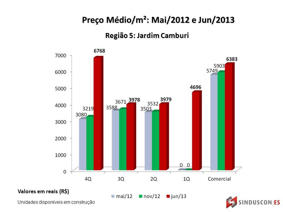 Região 5: Jardim Camburi Valores em reais (R$) Preço Médio/m²: Mai/2012 e Jun/2013 Unidades disponíveis em construção