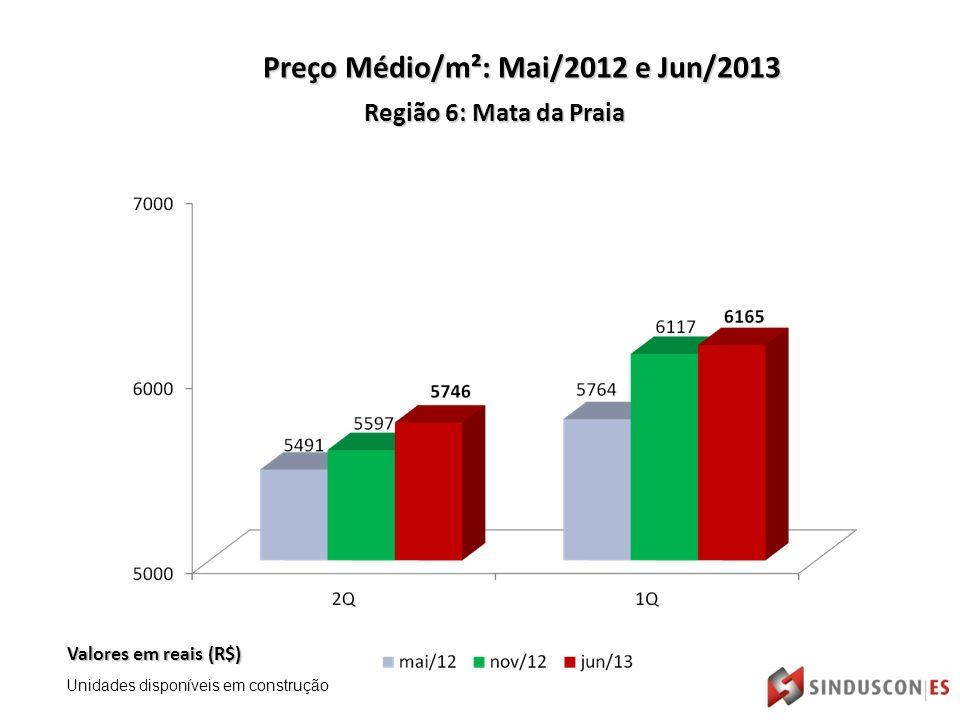 Região 6: Mata da Praia Valores em reais (R$) Preço Médio/m²: Mai/2012 e Jun/2013 Unidades disponíveis em construção