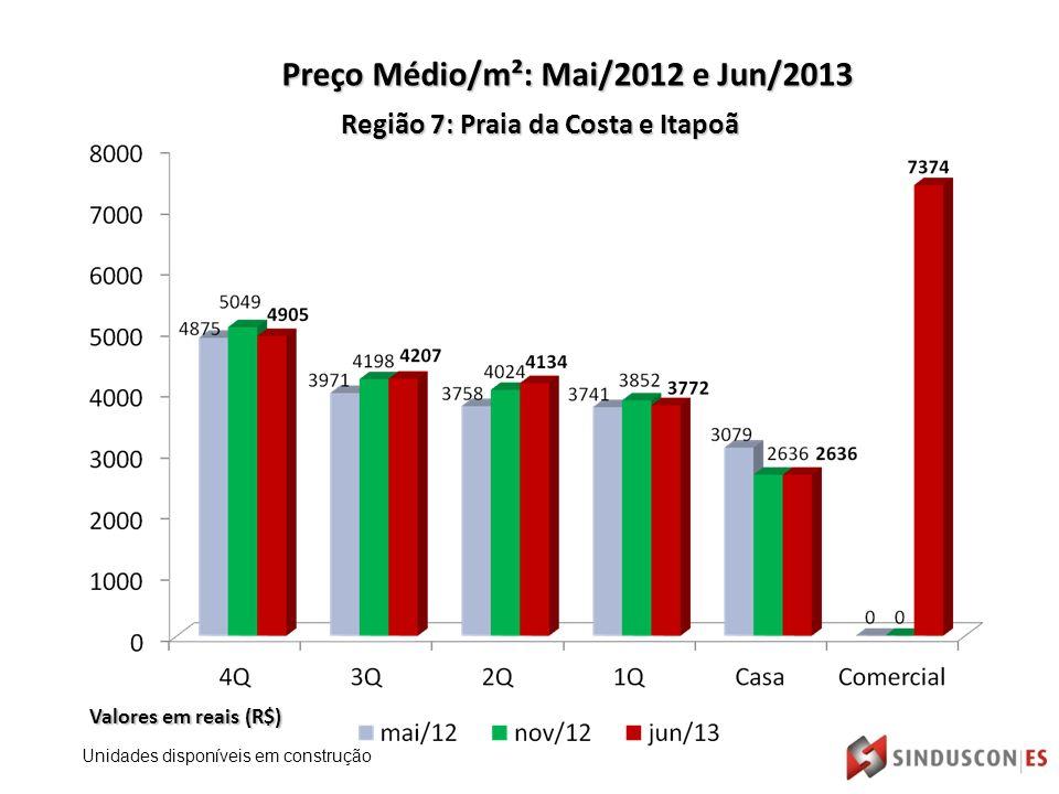 Região 7: Praia da Costa e Itapoã Valores em reais (R$) Preço Médio/m²: Mai/2012 e Jun/2013 Unidades disponíveis em construção