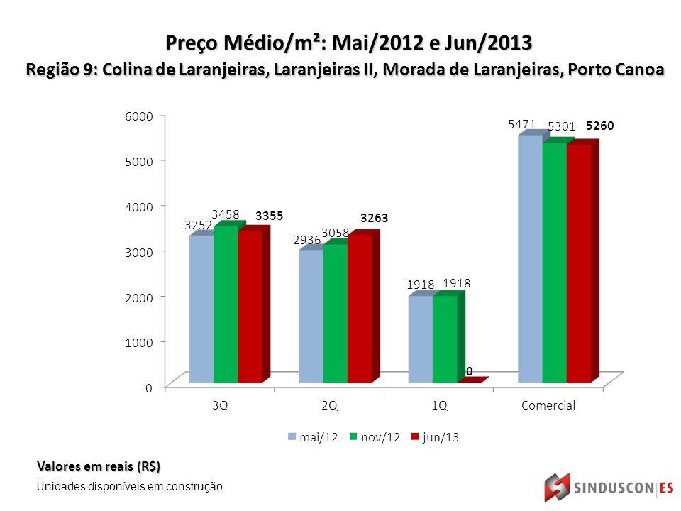 Região 9: Colina de Laranjeiras, Laranjeiras II, Morada de Laranjeiras, Porto Canoa Valores em reais (R$) Preço Médio/m²: Mai/2012 e Jun/2013 Unidades disponíveis em construção
