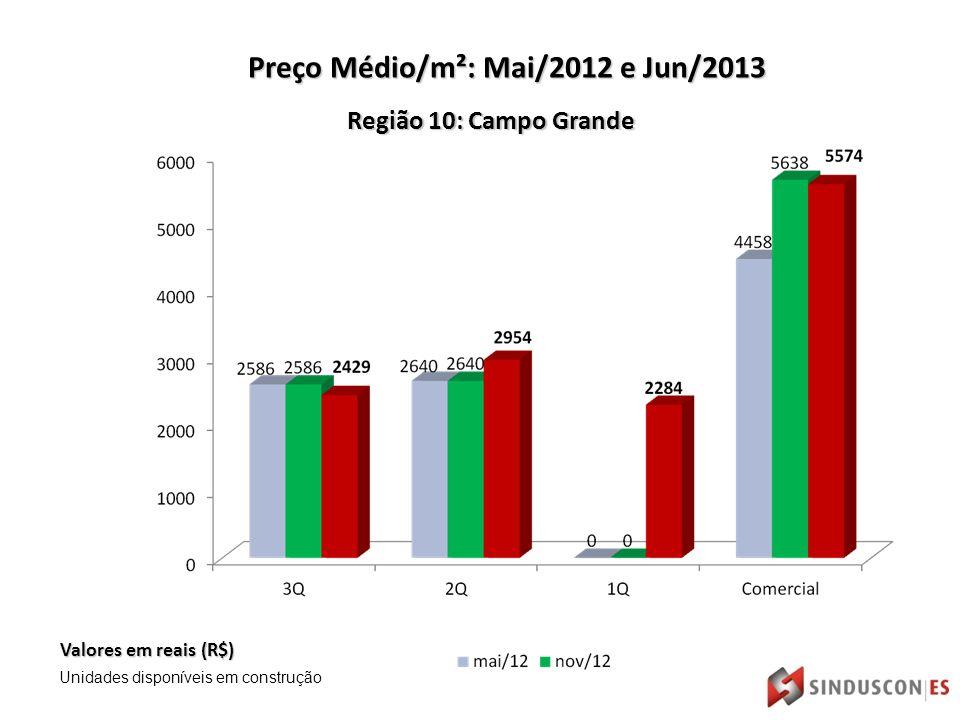 Região 10: Campo Grande Valores em reais (R$) Preço Médio/m²: Mai/2012 e Jun/2013 Unidades disponíveis em construção