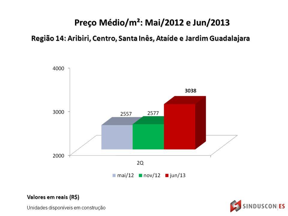 Região 14: Aribiri, Centro, Santa Inês, Ataíde e Jardim Guadalajara Valores em reais (R$) Preço Médio/m²: Mai/2012 e Jun/2013 Unidades disponíveis em construção