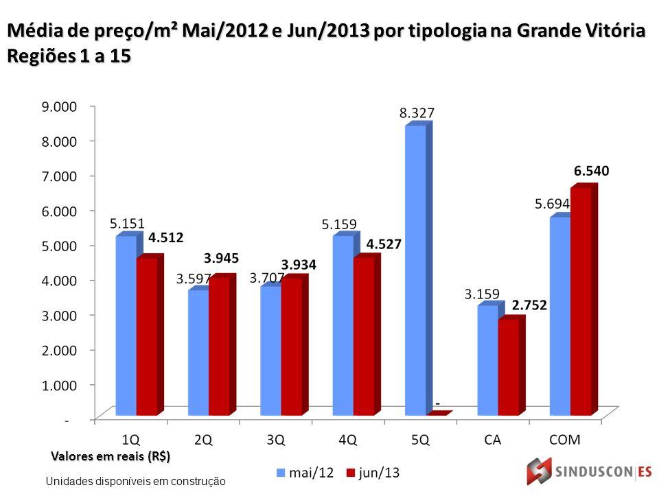 Valores em reais (R$) Média de preço/m² Mai/2012 e Jun/2013 por tipologia na Grande Vitória Regiões 1 a 15 Unidades disponíveis em construção
