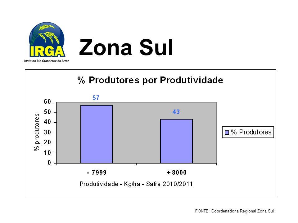 Zona Sul FONTE: Coordenadoria Regional Zona Sul