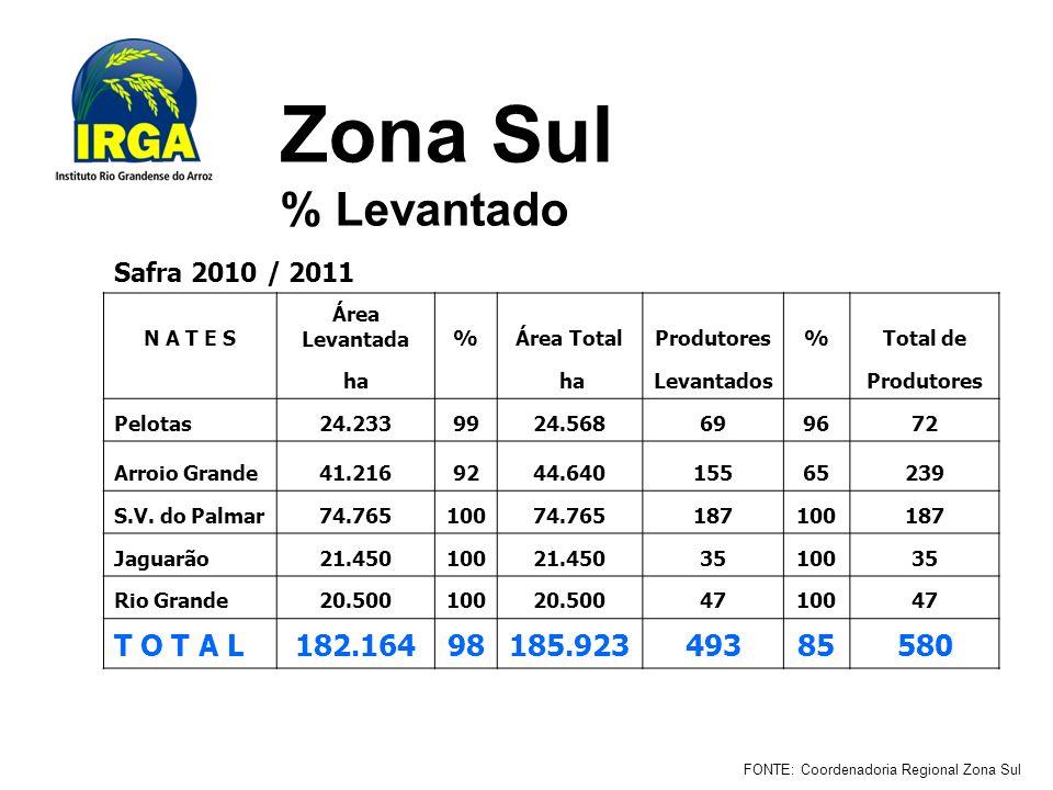 Zona Sul % Levantado Safra 2010 / 2011 N A T E S Área Levantada%Área TotalProdutores%Total de ha Levantados Produtores Pelotas24.2339924.568699672 Arroio Grande41.2169244.64015565239 S.V.