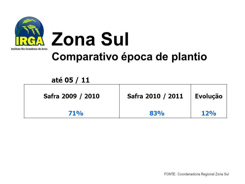 Zona Sul Comparativo época de plantio até 05 / 11 FONTE: Coordenadoria Regional Zona Sul Safra 2009 / 2010Safra 2010 / 2011Evolução 71% 83% 12%