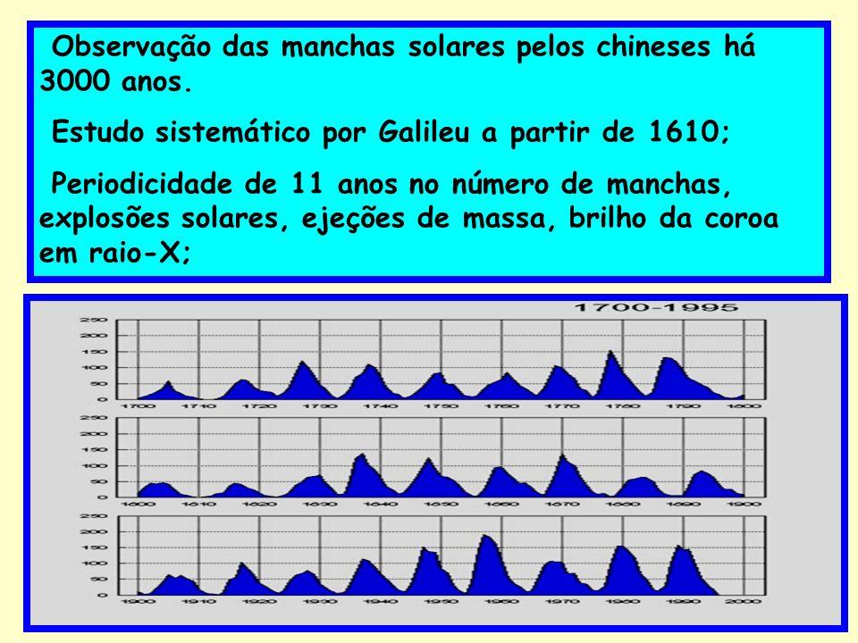 Observação das manchas solares pelos chineses há 3000 anos. Estudo sistemático por Galileu a partir de 1610; Periodicidade de 11 anos no número de man