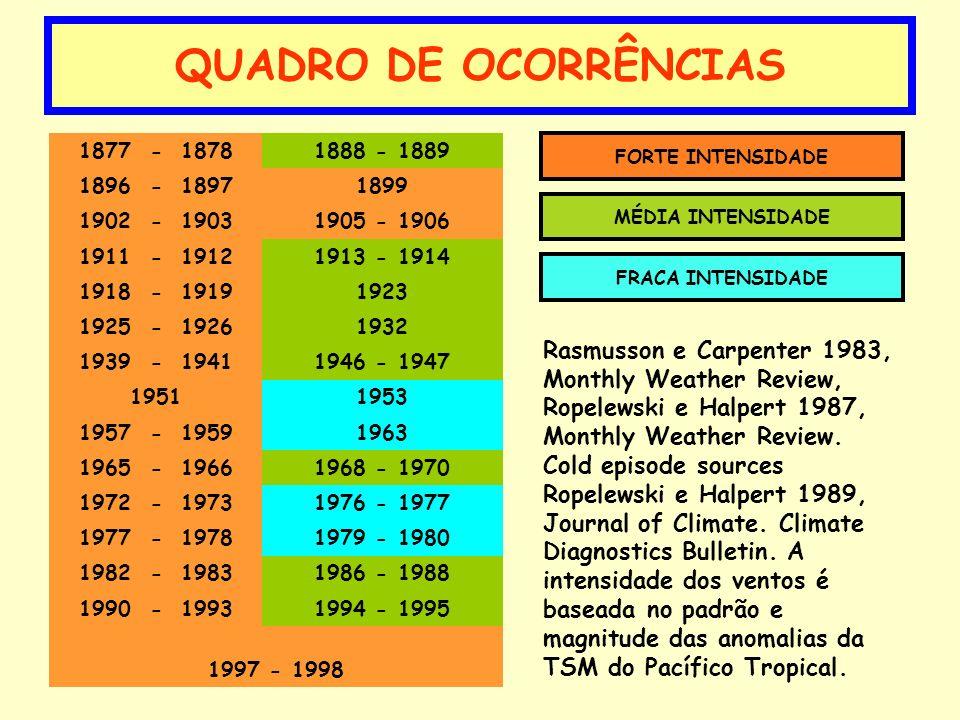 QUADRO DE OCORRÊNCIAS 1877 - 18781888 - 1889 1896 - 18971899 1902 - 19031905 - 1906 1911 - 19121913 - 1914 1918 - 19191923 1925 - 19261932 1939 - 1941