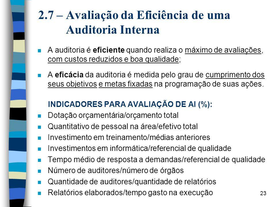 23 2.7 – Avaliação da Eficiência de uma Auditoria Interna n A auditoria é eficiente quando realiza o máximo de avaliações, com custos reduzidos e boa