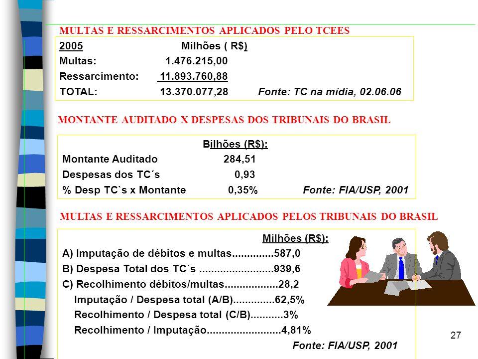 27 MULTAS E RESSARCIMENTOS APLICADOS PELO TCEES 2005 Milhões ( R$) Multas: 1.476.215,00 Ressarcimento: 11.893.760,88 TOTAL: 13.370.077,28 Fonte: TC na