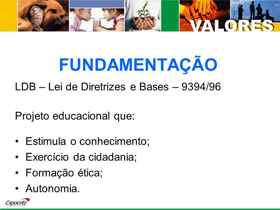 FUNDAMENTAÇÃO LDB – Lei de Diretrizes e Bases – 9394/96 Projeto educacional que: Estimula o conhecimento; Exercício da cidadania; Formação ética; Auto
