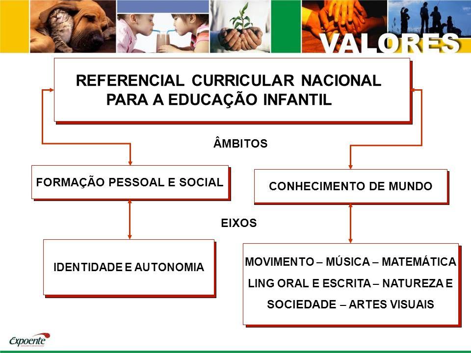 REFERENCIAL CURRICULAR NACIONAL PARA A EDUCAÇÃO INFANTIL FORMAÇÃO PESSOAL E SOCIAL CONHECIMENTO DE MUNDO MOVIMENTO – MÚSICA – MATEMÁTICA LING ORAL E E