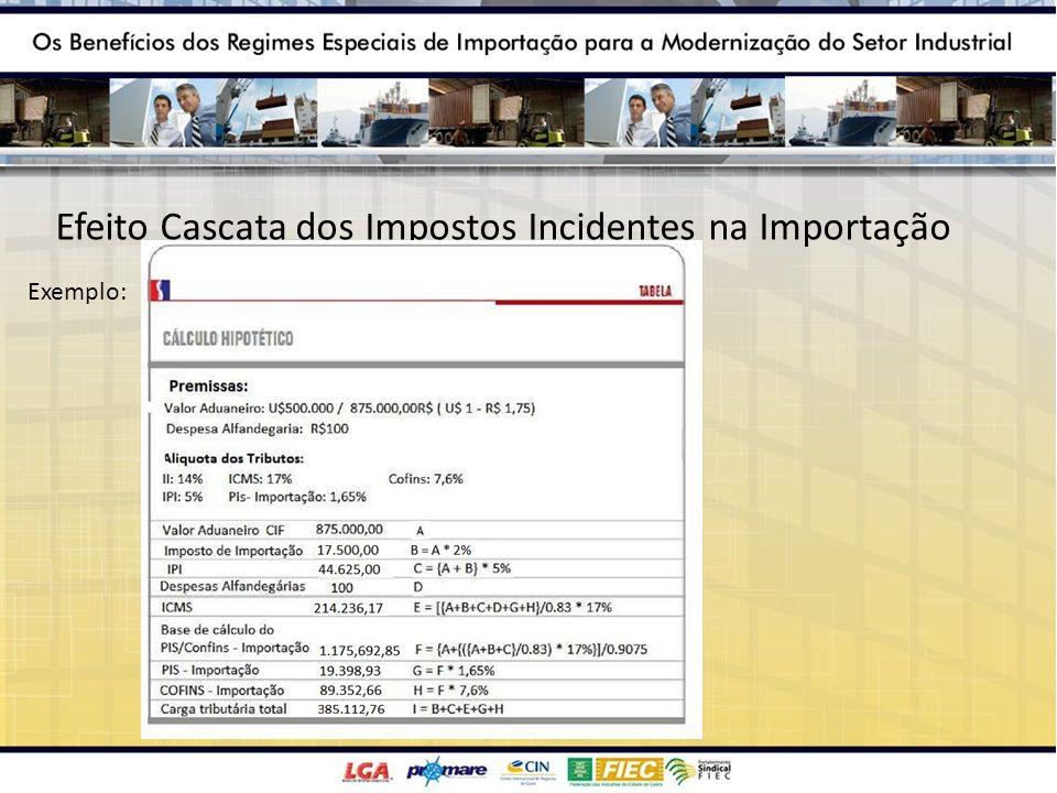 Efeito Cascata dos Impostos Incidentes na Importação Exemplo: