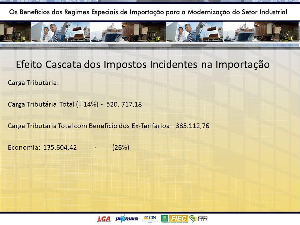 Efeito Cascata dos Impostos Incidentes na Importação Carga Tributária: Carga Tributária Total (II 14%) - 520. 717,18 Carga Tributária Total com Benefí
