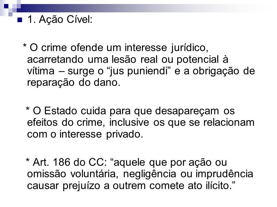 1. Ação Cível: * O crime ofende um interesse jurídico, acarretando uma lesão real ou potencial à vítima – surge o jus puniendi e a obrigação de repara