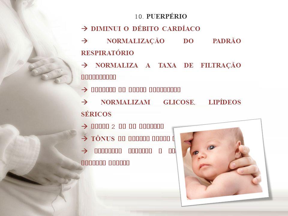 10. PUERPÉRIO DIMINUI O DÉBITO CARDÍACO NORMALIZA Ç ÃO DO PADRÃO RESPIRAT Ó RIO NORMALIZA A TAXA DE FILTRA Ç ÃO GLOMERULAR GLICOSE NA URINA NORMALIZA