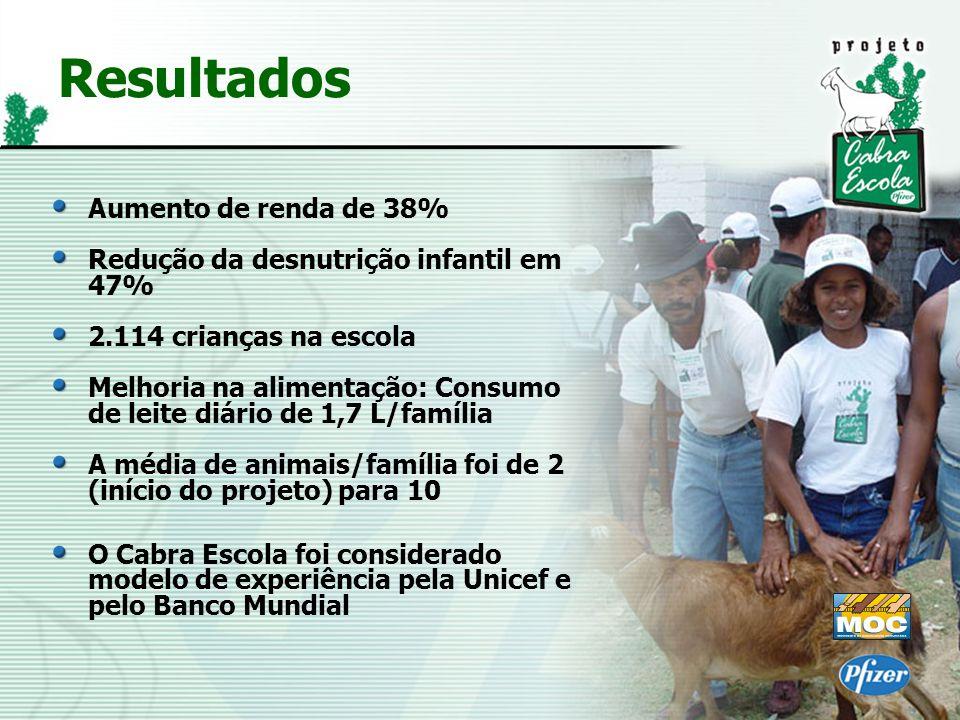 Resultados Aumento de renda de 38% Redução da desnutrição infantil em 47% 2.114 crianças na escola Melhoria na alimentação: Consumo de leite diário de