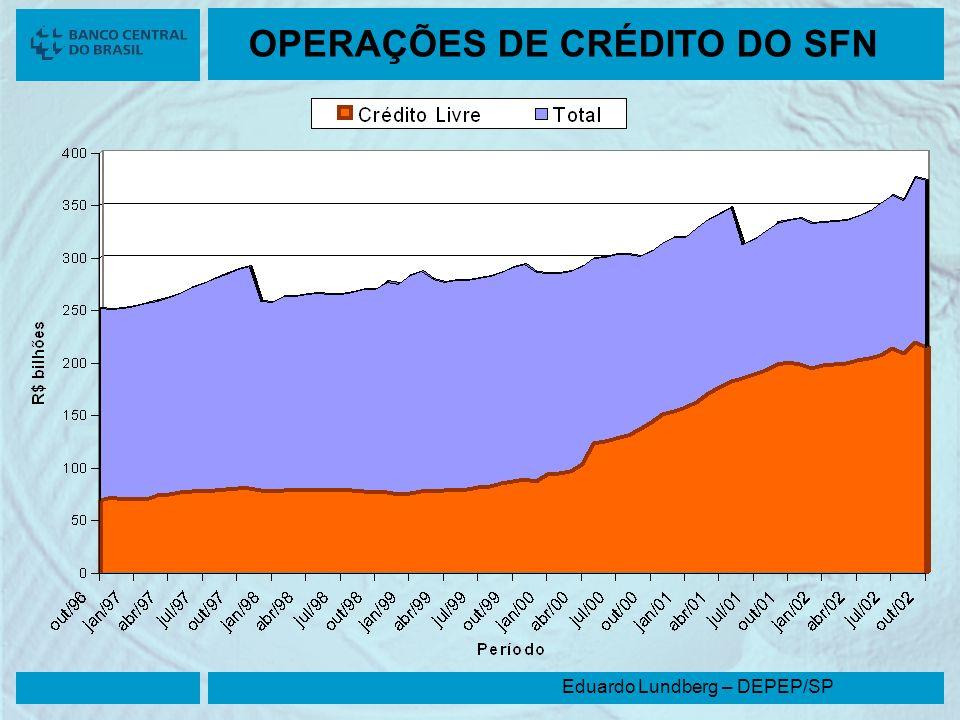 Eduardo Lundberg – DEPEP/SP OPERAÇÕES DE CRÉDITO DO SFN