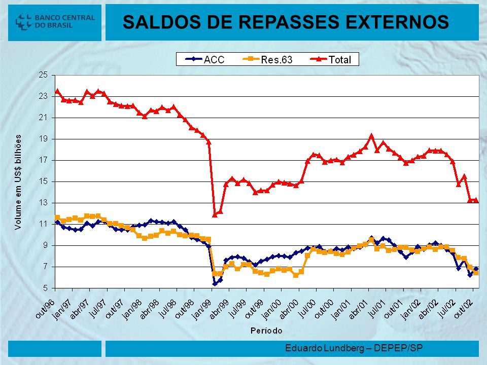 Eduardo Lundberg – DEPEP/SP SALDOS DE REPASSES EXTERNOS