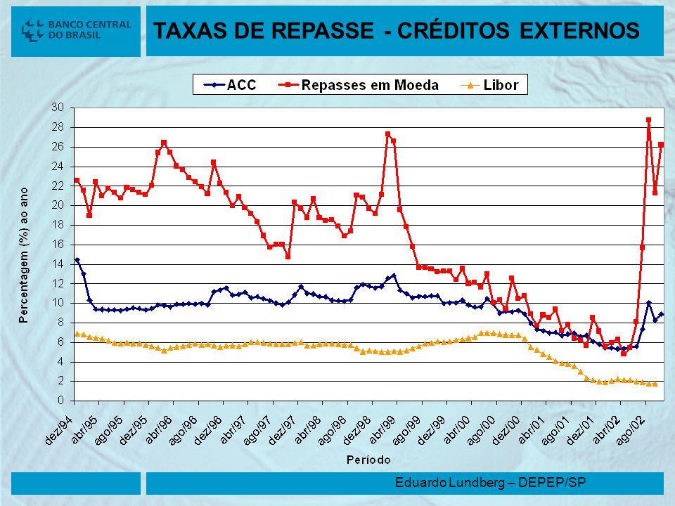 Eduardo Lundberg – DEPEP/SP TAXAS DE REPASSE - CRÉDITOS EXTERNOS