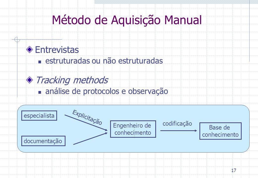 17 Método de Aquisição Manual Entrevistas estruturadas ou não estruturadas Tracking methods análise de protocolos e observação especialista Base de co