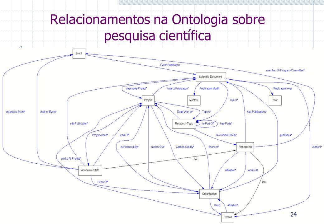 Relacionamentos na Ontologia sobre pesquisa científica 24