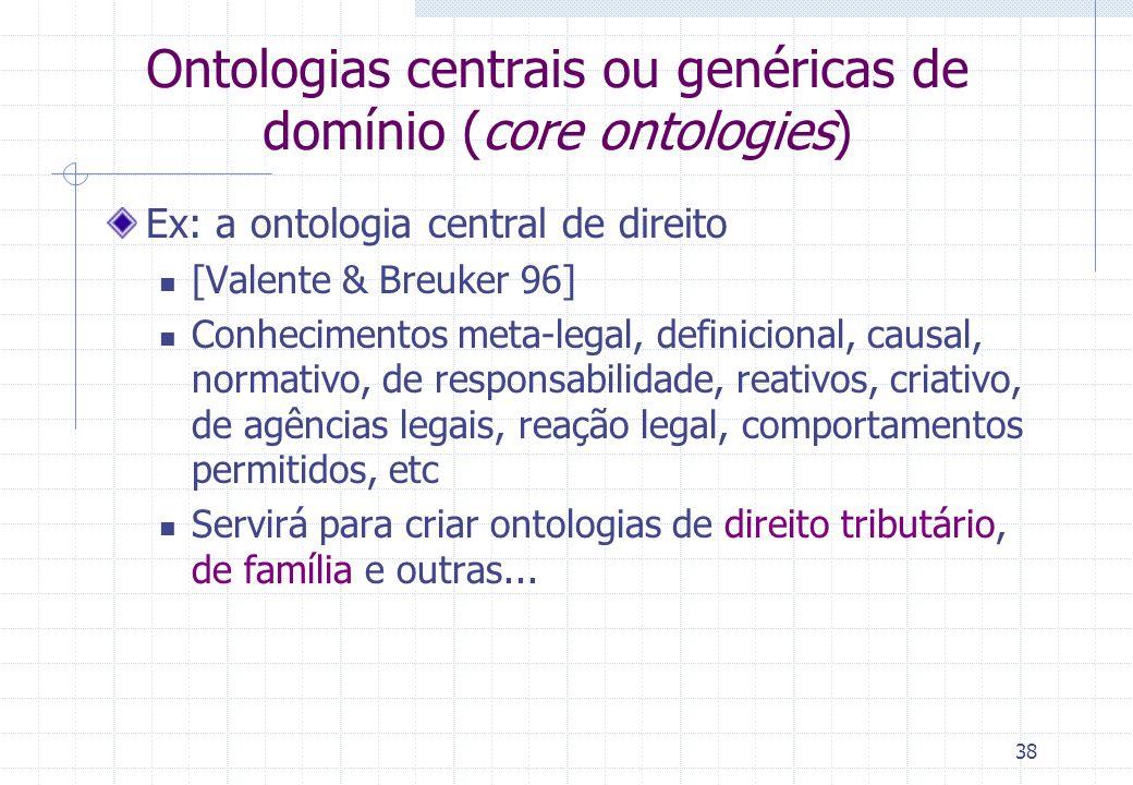 Ontologias centrais ou genéricas de domínio (core ontologies) Ex: a ontologia central de direito [Valente & Breuker 96] Conhecimentos meta-legal, defi