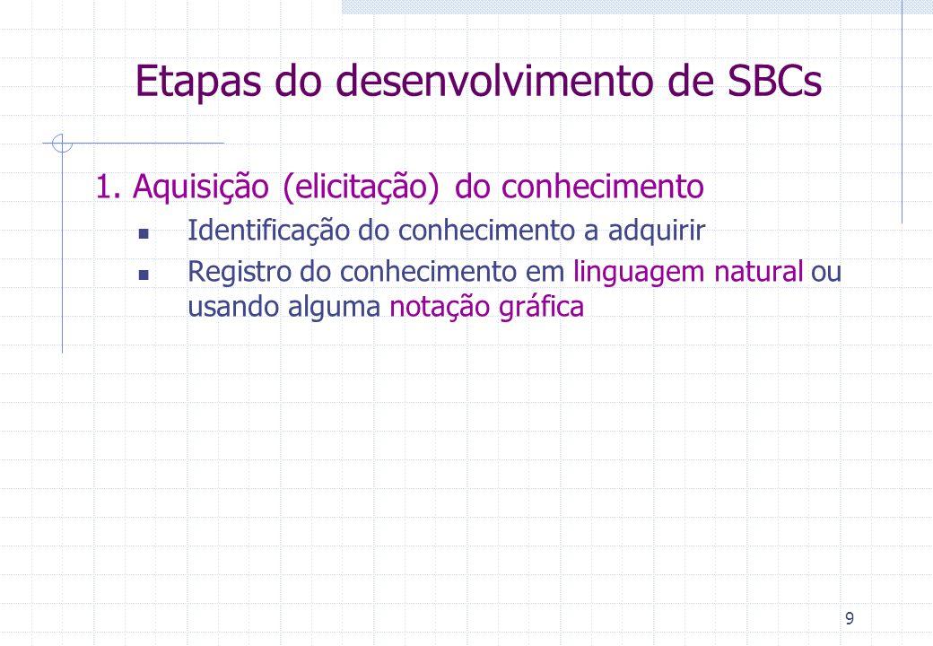 9 Etapas do desenvolvimento de SBCs 1. Aquisição (elicitação) do conhecimento Identificação do conhecimento a adquirir Registro do conhecimento em lin