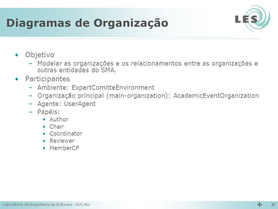 Laboratório de Engenharia de Software – PUC-Rio 21 Diagramas de Organização Objetivo –Modelar as organizações e os relacionamentos entre as organizaçõ