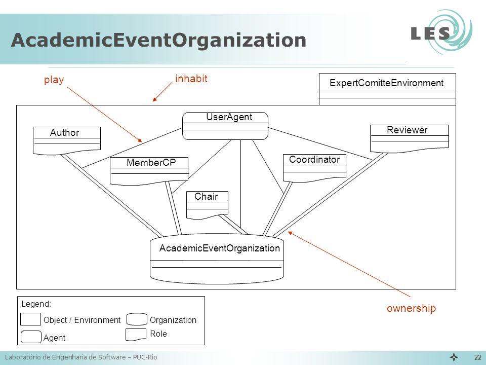 Laboratório de Engenharia de Software – PUC-Rio 22 AcademicEventOrganization Object / Environment Agent Organization Legend: Role ExpertComitteEnviron