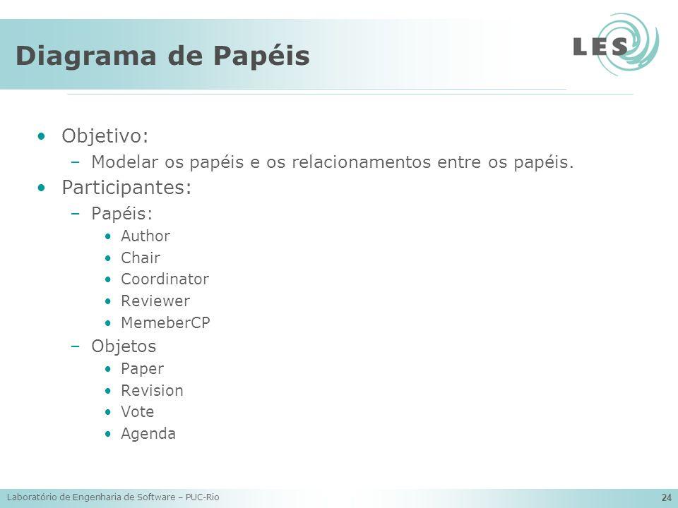 Laboratório de Engenharia de Software – PUC-Rio 24 Diagrama de Papéis Objetivo: –Modelar os papéis e os relacionamentos entre os papéis. Participantes