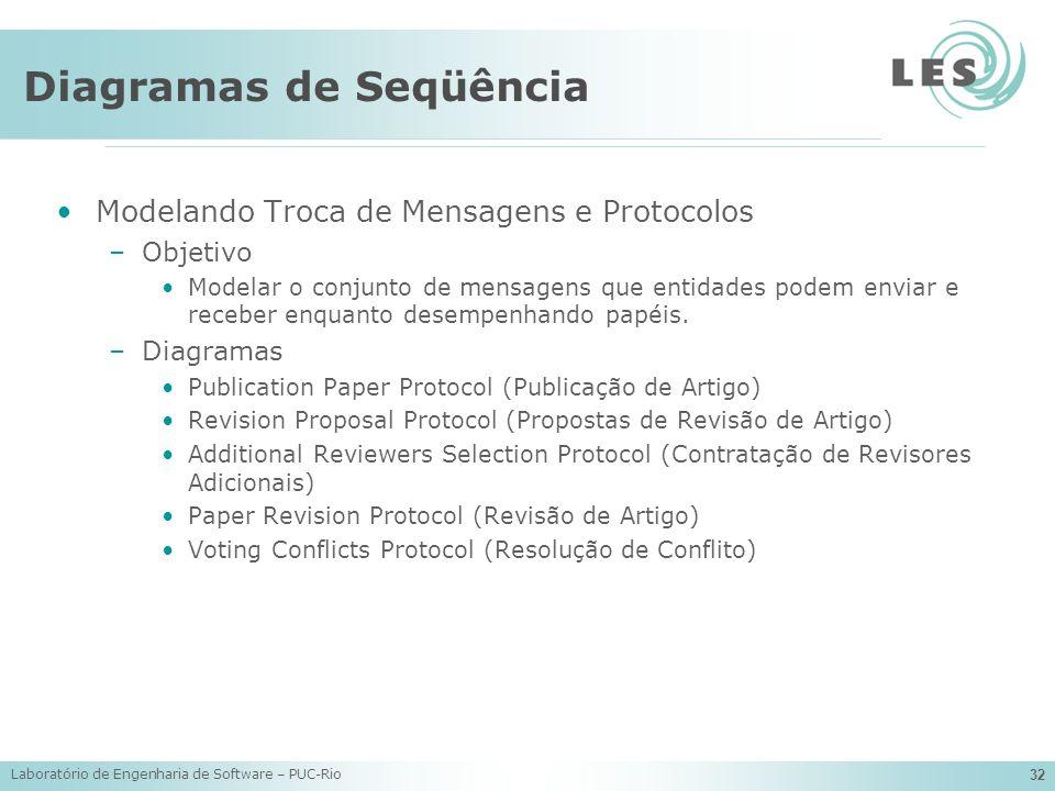 Laboratório de Engenharia de Software – PUC-Rio 32 Diagramas de Seqüência Modelando Troca de Mensagens e Protocolos –Objetivo Modelar o conjunto de me