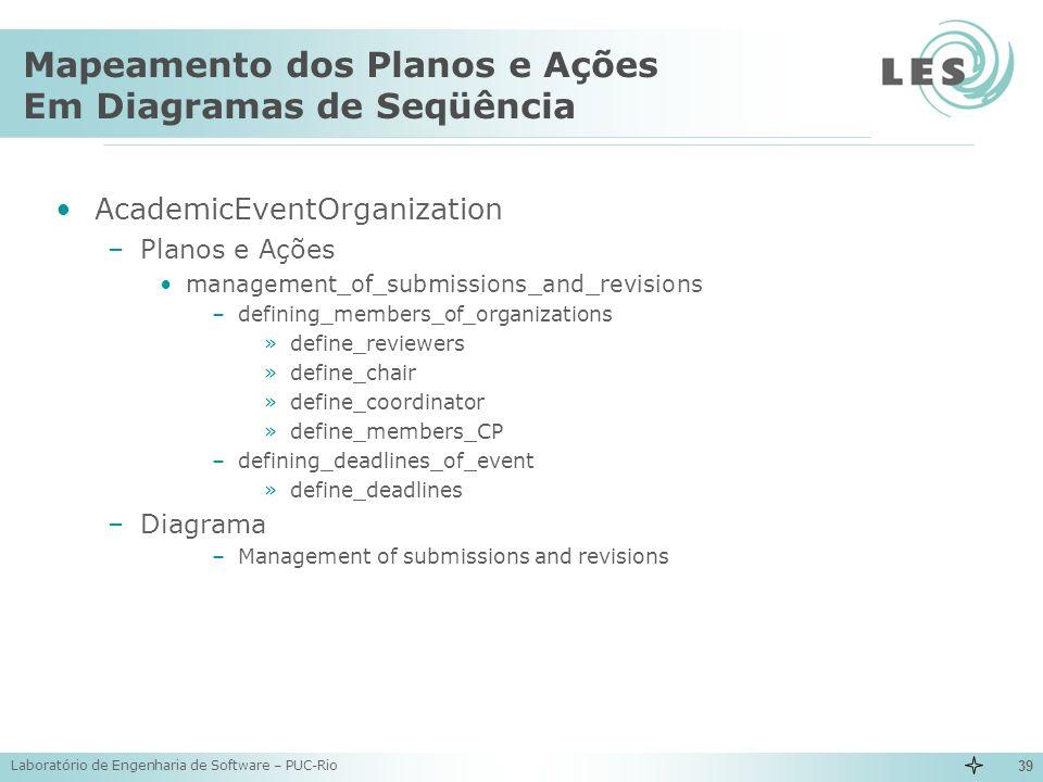 Laboratório de Engenharia de Software – PUC-Rio 39 Mapeamento dos Planos e Ações Em Diagramas de Seqüência AcademicEventOrganization –Planos e Ações m