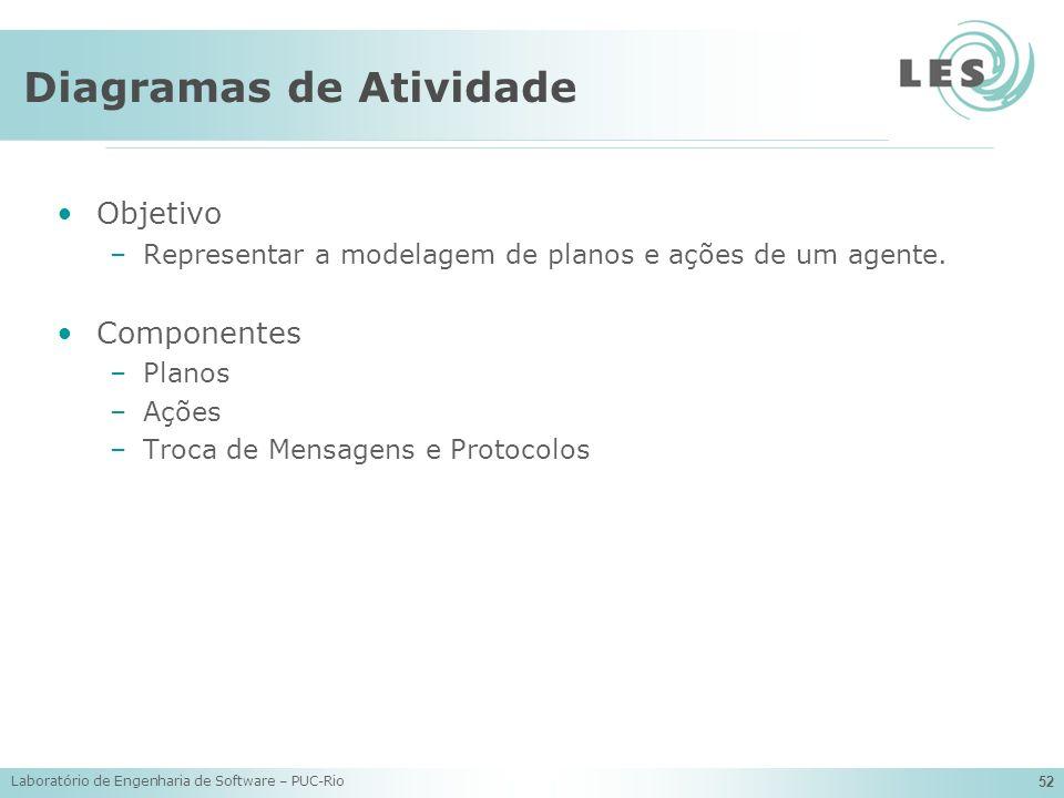 Laboratório de Engenharia de Software – PUC-Rio 52 Diagramas de Atividade Objetivo –Representar a modelagem de planos e ações de um agente. Componente