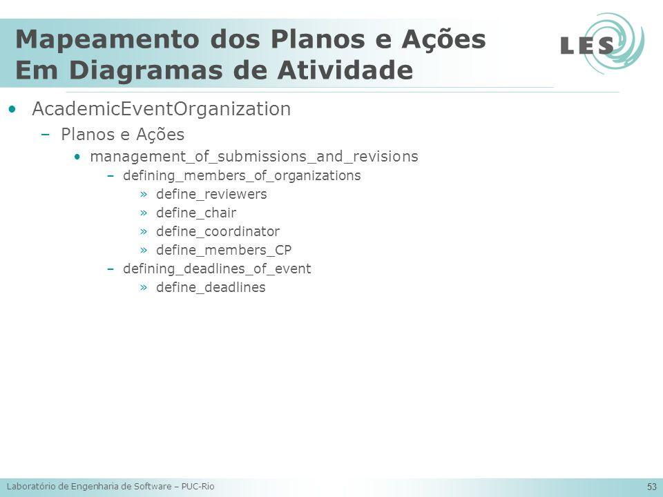Laboratório de Engenharia de Software – PUC-Rio 53 Mapeamento dos Planos e Ações Em Diagramas de Atividade AcademicEventOrganization –Planos e Ações m