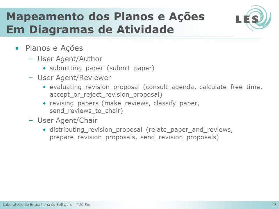 Laboratório de Engenharia de Software – PUC-Rio 58 Mapeamento dos Planos e Ações Em Diagramas de Atividade Planos e Ações –User Agent/Author submittin