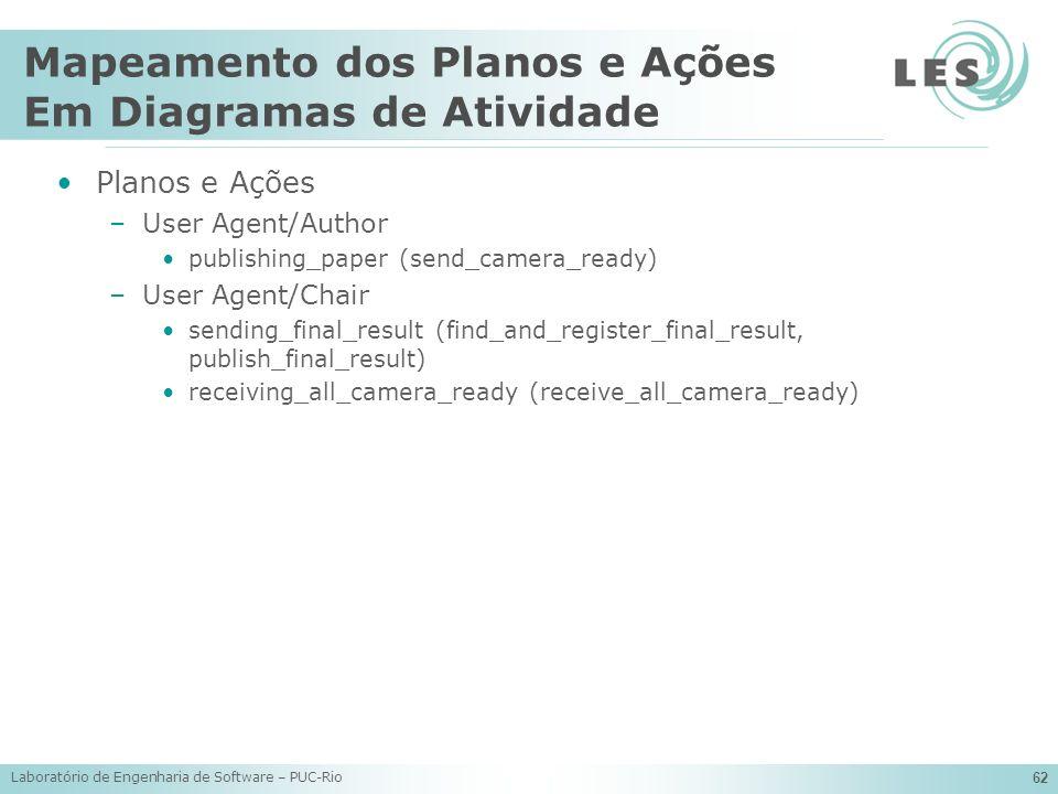 Laboratório de Engenharia de Software – PUC-Rio 62 Mapeamento dos Planos e Ações Em Diagramas de Atividade Planos e Ações –User Agent/Author publishin