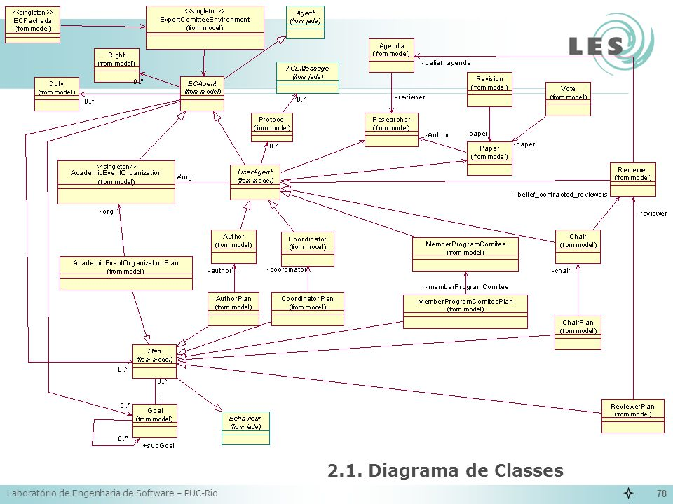 Laboratório de Engenharia de Software – PUC-Rio 78 2.1. Diagrama de Classes